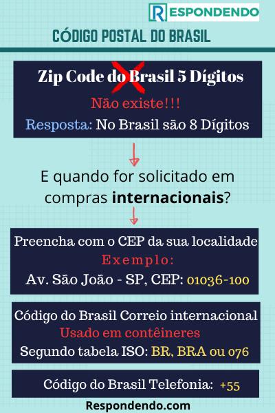 infográfico sobre o código postal do Brasil detalhado